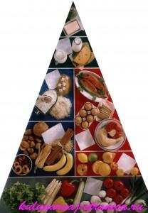 таблица продуктов раздельного питания
